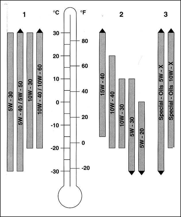 Диаграмма вязкости масел