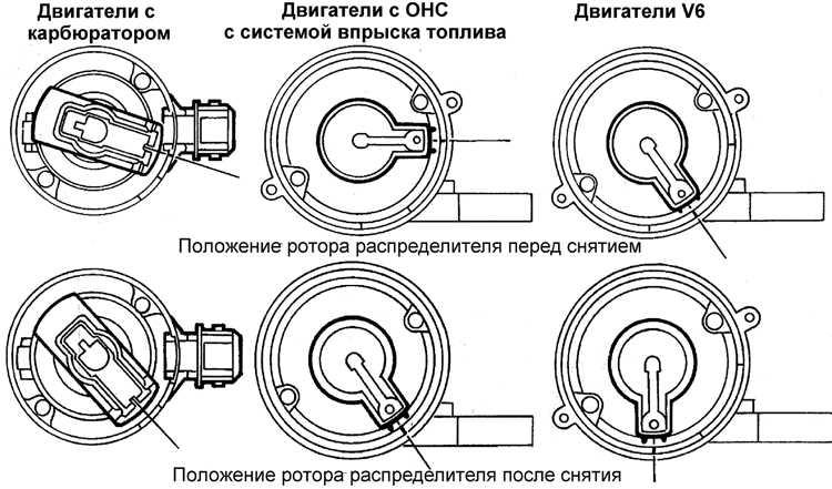 Положение ротора