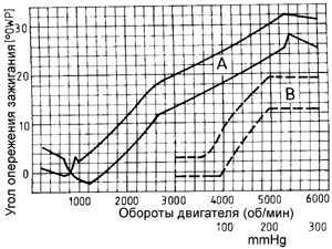 Ford sierra 2 0 схема зажигания » Схемы генераторов: http://malobi.ru/2013/09/14/ford-sierra-2-0-shema-zazhiganiya/