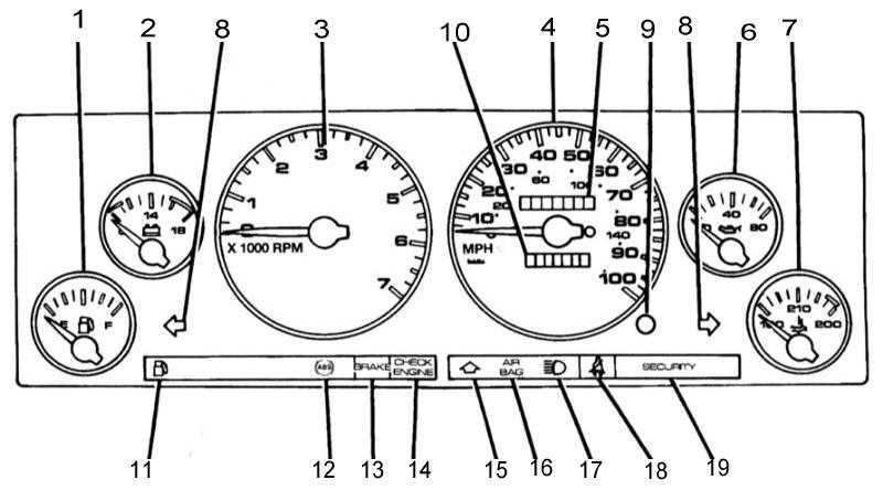 4 — Спидометр 5 — Одометр