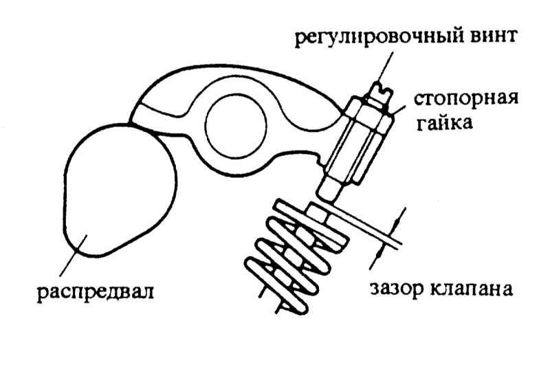 как регулируются клапана на киа спектра