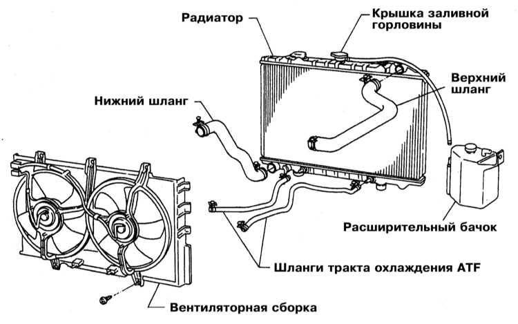 Схема установки радиатора в