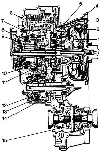 1 – гидротрансформатор;