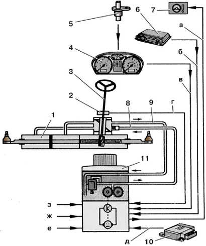 2 – датчик усилителя рулевого