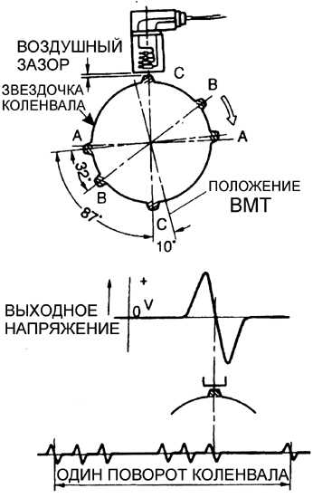 как проверить датчик положения коленвала на киа спектра