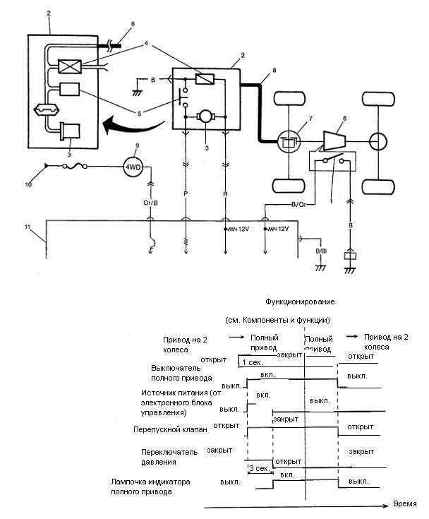 18.1.1.1.1. Функционирование и электросхема системы.