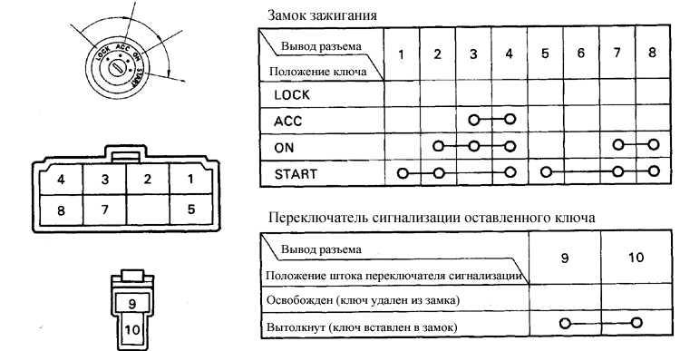 Диаграмма для проверки замка